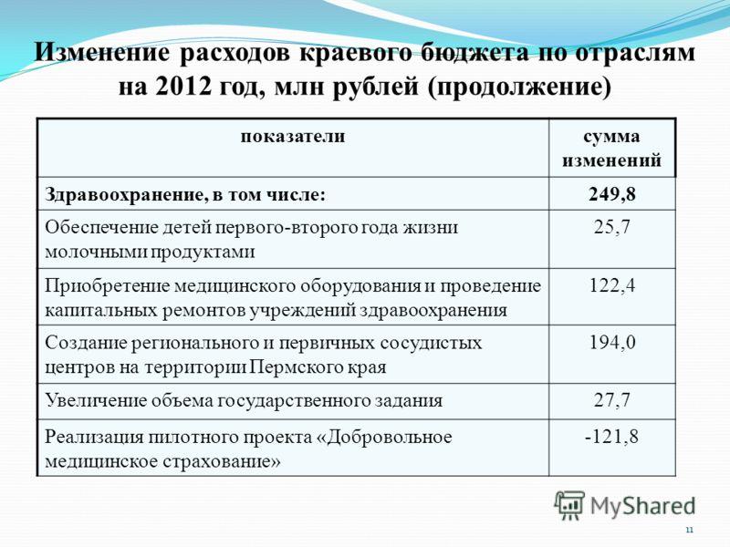 Изменение расходов краевого бюджета по отраслям на 2012 год, млн рублей (продолжение) показателисумма изменений Здравоохранение, в том числе:249,8 Обеспечение детей первого-второго года жизни молочными продуктами 25,7 Приобретение медицинского оборуд