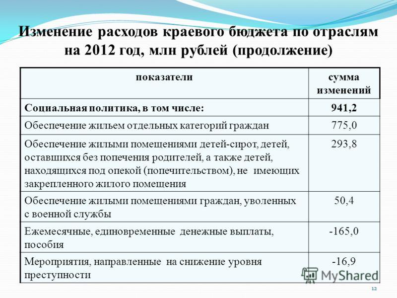 Изменение расходов краевого бюджета по отраслям на 2012 год, млн рублей (продолжение) показателисумма изменений Социальная политика, в том числе:941,2 Обеспечение жильем отдельных категорий граждан775,0 Обеспечение жилыми помещениями детей-сирот, дет