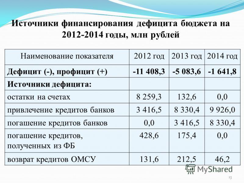 Источники финансирования дефицита бюджета на 2012-2014 годы, млн рублей Наименование показателя2012 год2013 год2014 год Дефицит (-), профицит (+)-11 408,3-5 083,6-1 641,8 Источники дефицита: остатки на счетах8 259,3132,60,0 привлечение кредитов банко
