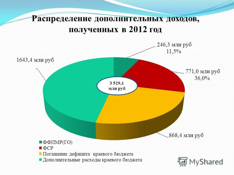 Распределение дополнительных доходов, полученных в 2012 год 3 529,1 млн руб