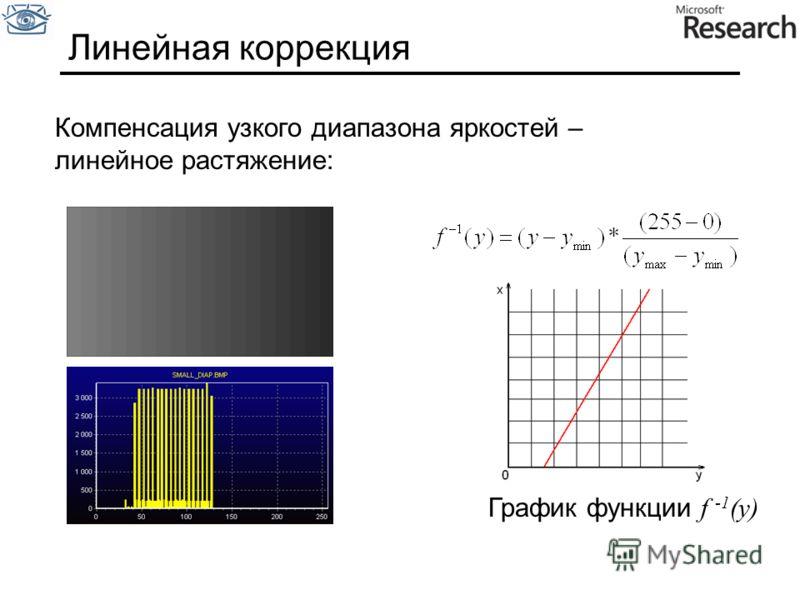 Линейная коррекция Компенсация узкого диапазона яркостей – линейное растяжение: График функции f -1 (y)