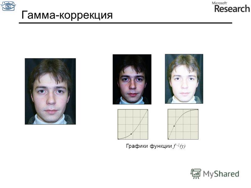 Гамма-коррекция Графики функции f -1 (y)