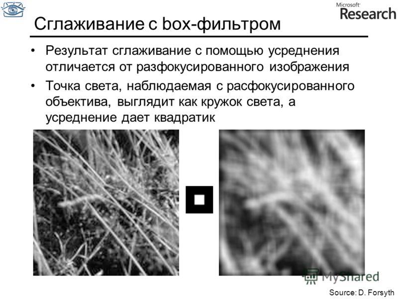 Сглаживание с box-фильтром Результат сглаживание с помощью усреднения отличается от разфокусированного изображения Точка света, наблюдаемая с расфокусированного объектива, выглядит как кружок света, а усреднение дает квадратик Source: D. Forsyth
