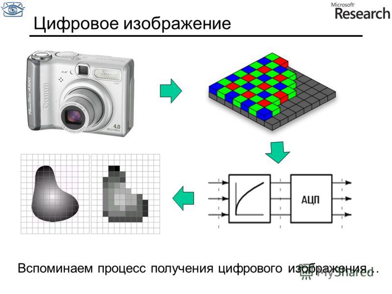 Цифровое изображение Вспоминаем процесс получения цифрового изображения…