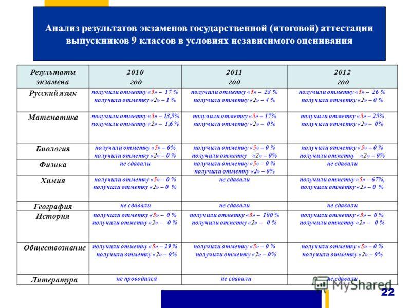Анализ результатов экзаменов государственной (итоговой) аттестации выпускников 9 классов в условиях независимого оценивания 22 Результаты экзамена 2010 год 2011 год 2012 год Русский язык получили отметку «5» – 17 % получили отметку «2» – 1 % получили