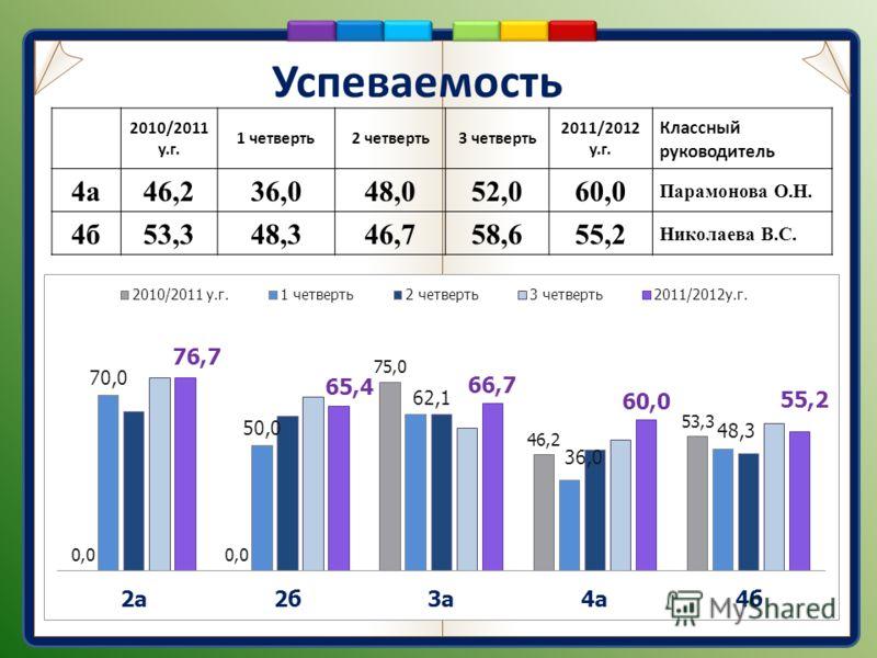 Успеваемость 2010/2011 у.г. 1 четверть2 четверть3 четверть 2011/2012 у.г. Классный руководитель 4а46,236,048,052,060,0 Парамонова О.Н. 4б53,348,346,758,655,2 Николаева В.С.