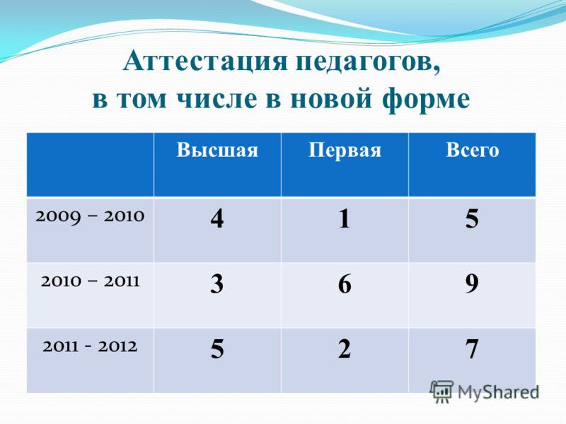 Аттестация педагогов, в том числе в новой форме ВысшаяПерваяВсего 2009 – 2010 415 2010 – 2011 369 2011 - 2012 527