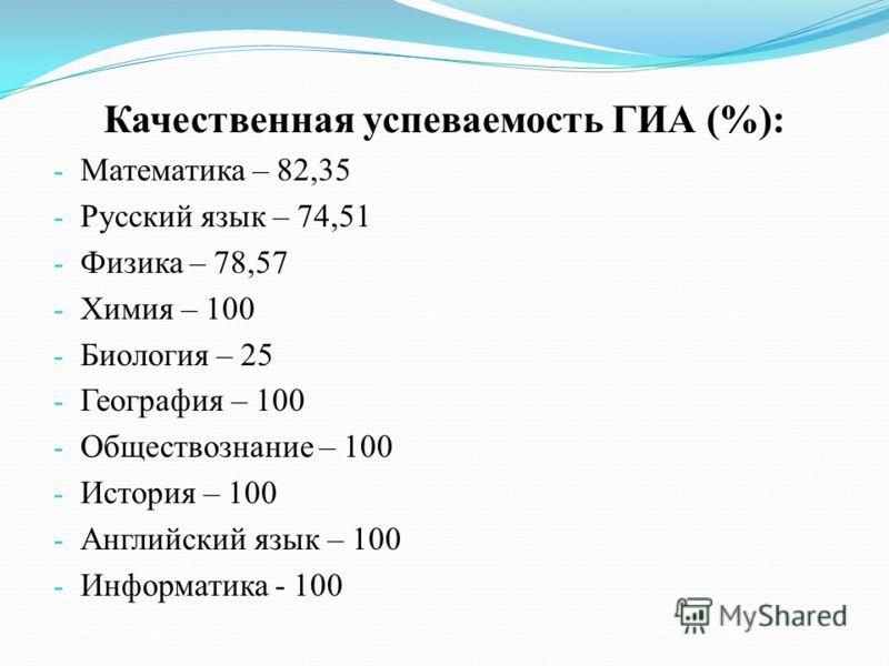 Качественная успеваемость ГИА (%): - Математика – 82,35 - Русский язык – 74,51 - Физика – 78,57 - Химия – 100 - Биология – 25 - География – 100 - Обществознание – 100 - История – 100 - Английский язык – 100 - Информатика - 100