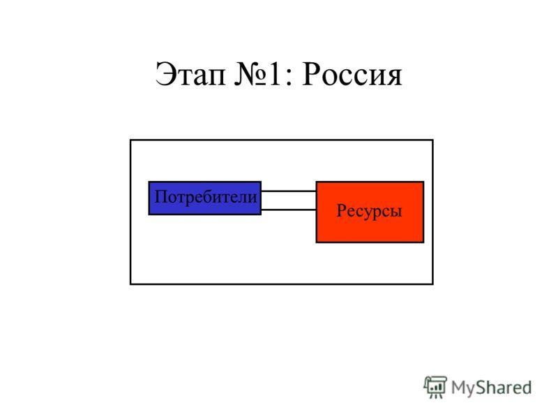 Этап 1: Россия Ресурсы Потребители