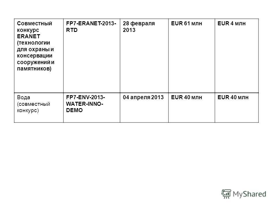 Совместный конкурс ERANET (технологии для охраны и консервации сооружений и памятников) FP7-ERANET-2013- RTD 28 февраля 2013 EUR 61 млнEUR 4 млн Вода (совместный конкурс) FP7-ENV-2013- WATER-INNO- DEMO 04 апреля 2013EUR 40 млн