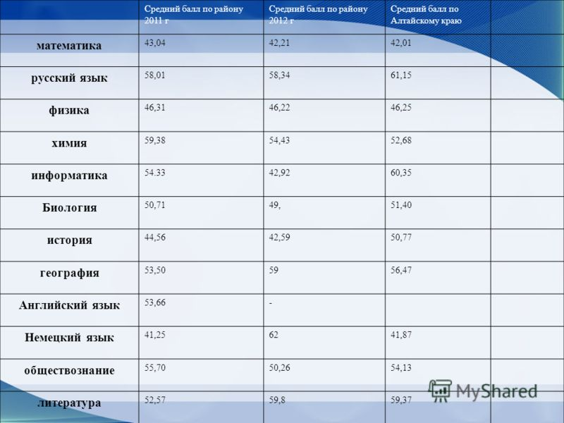 Средний балл по району 2011 г Средний балл по району 2012 г Средний балл по Алтайскому краю математика 43,0442,2142,01 русский язык 58,0158,3461,15 физика 46,3146,2246,25 химия 59,3854,4352,68 информатика 54.3342,9260,35 Биология 50,7149,51,40 истори