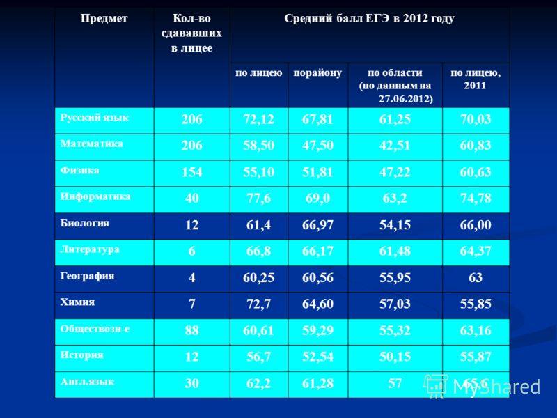 ПредметКол-во сдававших в лицее Средний балл ЕГЭ в 2012 году по лицеюпорайонупо области (по данным на 27.06.2012) по лицею, 2011 Русский язык 20672,1267,8161,2570,03 Математика 20658,5047,5042,5160,83 Физика 15455,1051,8147,2260,63 Информатика 4077,6