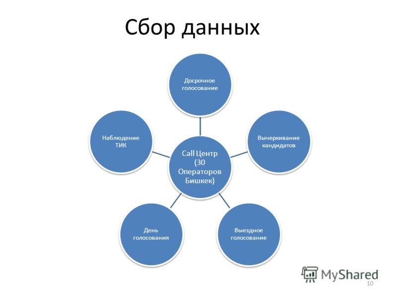 Сбор данных Call Центр (30 Операторов Бишкек) Досрочное голосование Вычеркивание кандидатов Выездное голосование День голосования Наблюдение ТИК 10