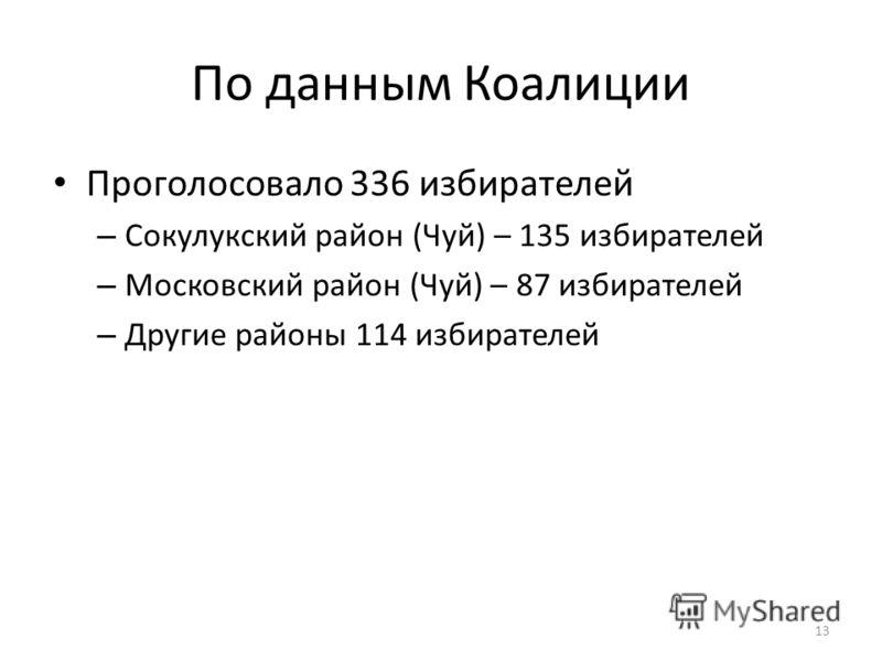 По данным Коалиции Проголосовало 336 избирателей – Сокулукский район (Чуй) – 135 избирателей – Московский район (Чуй) – 87 избирателей – Другие районы 114 избирателей 13