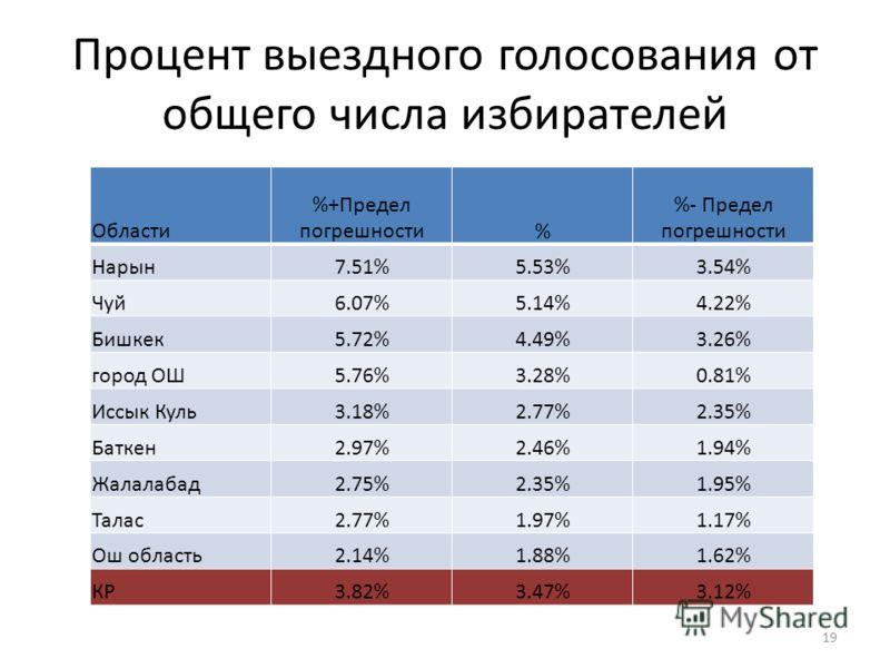 Процент выездного голосования от общего числа избирателей 19 Области %+Предел погрешности% %- Предел погрешности Нарын7.51%5.53%3.54% Чуй6.07%5.14%4.22% Бишкек5.72%4.49%3.26% город ОШ5.76%3.28%0.81% Иссык Куль3.18%2.77%2.35% Баткен2.97%2.46%1.94% Жал