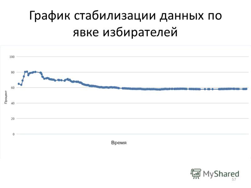 График стабилизации данных по явке избирателей 57