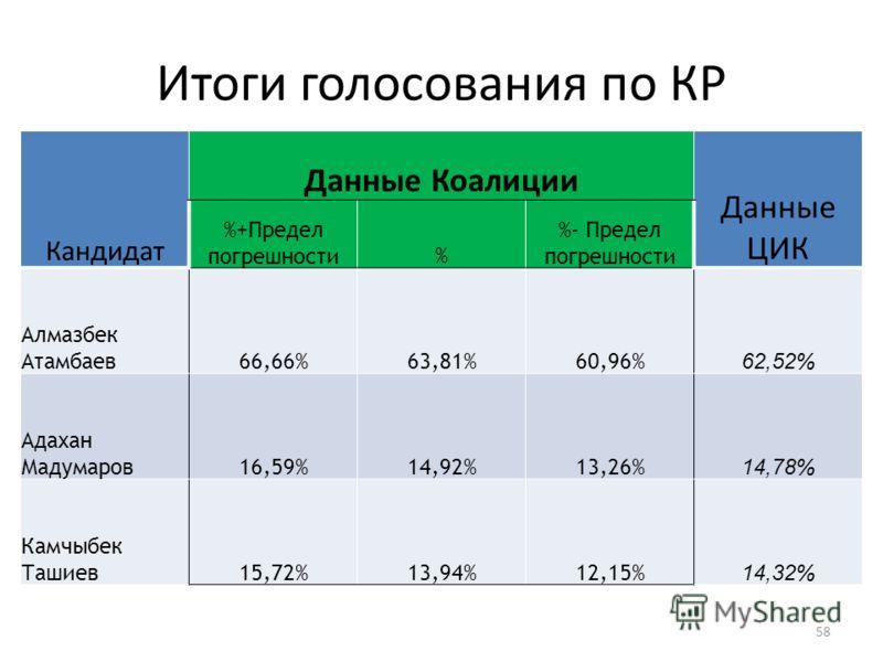Итоги голосования по КР Кандидат Данные Коалиции Данные ЦИК %+Предел погрешности% %- Предел погрешности Алмазбек Атамбаев66,66%63,81%60,96% 62,52% Адахан Мадумаров16,59%14,92%13,26% 14,78% Камчыбек Ташиев15,72%13,94%12,15% 14,32% 58