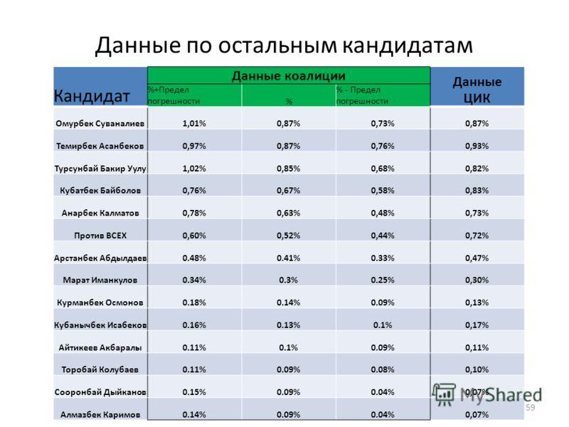 Данные по остальным кандидатам Кандидат Данные коалиции Данные ЦИК %+Предел погрешности% % - Предел погрешности Омурбек Суваналиев1,01%0,87%0,73%0,87% Темирбек Асанбеков0,97%0,87%0,76%0,93% Турсунбай Бакир Уулу1,02%0,85%0,68%0,82% Кубатбек Байболов0,