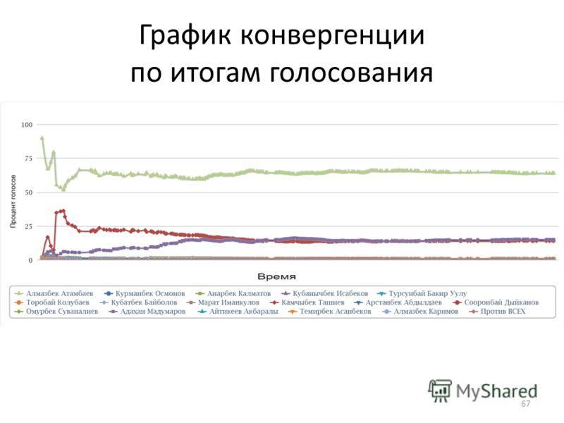 График конвергенции по итогам голосования 67
