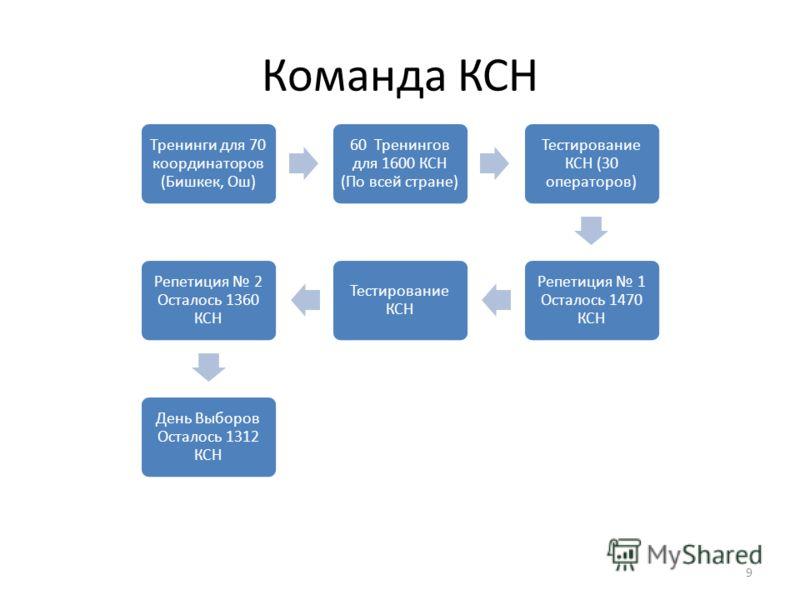 Команда КСН Тренинги для 70 координаторов (Бишкек, Ош) 60 Тренингов для 1600 КСН (По всей стране) Тестирование КСН (30 операторов) Репетиция 1 Осталось 1470 КСН Тестирование КСН Репетиция 2 Осталось 1360 КСН День Выборов Осталось 1312 КСН 9