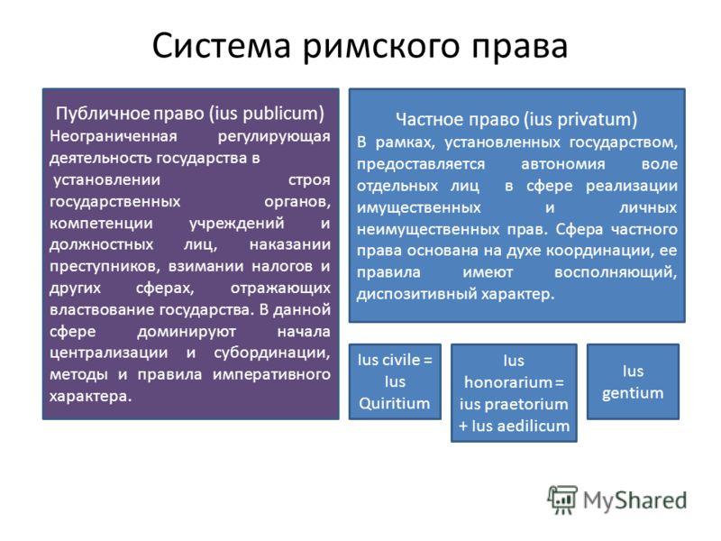 Система римского права Публичное право (ius publicum) Неограниченная регулирующая деятельность государства в установлении строя государственных органов, компетенции учреждений и должностных лиц, наказании преступников, взимании налогов и других сфера
