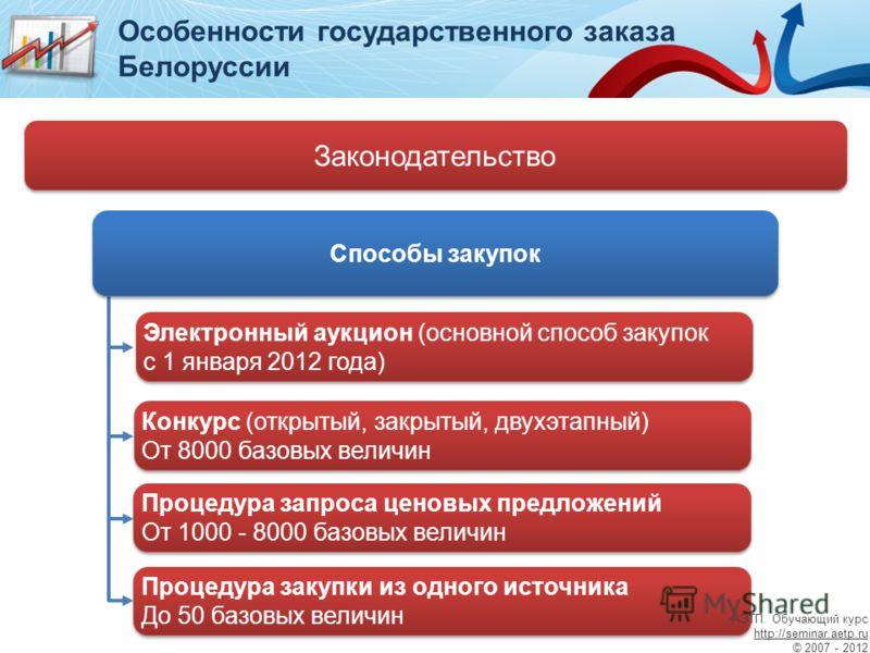 Особенности государственного заказа Белоруссии Законодательство Конкурс (открытый, закрытый, двухэтапный) От 8000 базовых величин Конкурс (открытый, закрытый, двухэтапный) От 8000 базовых величин Процедура запроса ценовых предложений От 1000 - 8000 б