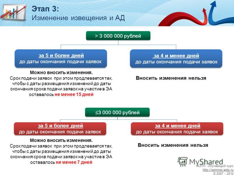 Этап 3: Изменение извещения и АД > 3 000 000 рублей за 5 и более дней до даты окончания подачи заявок за 5 и более дней до даты окончания подачи заявок Можно вносить изменения. Срок подачи заявок при этом продлевается так, чтобы с даты размещения изм