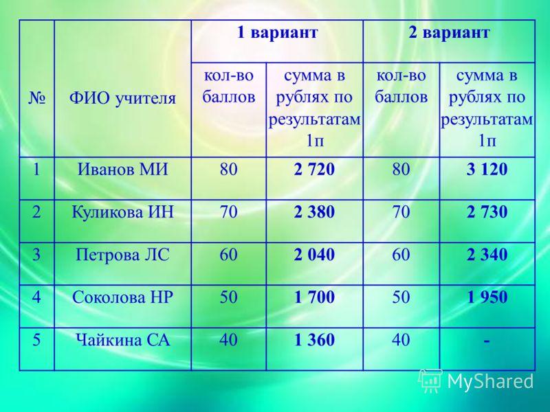 50 400 руб. 25 учителей в школе из них по результатам работы в I полугодии: 5 учителей набрали по 80 баллов 5 – по 70 5 – по 60 5 – по 50 5 – по 40