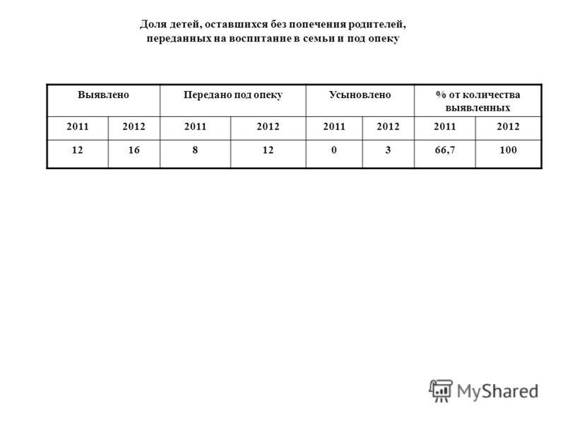 Доля детей, оставшихся без попечения родителей, переданных на воспитание в семьи и под опеку ВыявленоПередано под опекуУсыновлено% от количества выявленных 20112012201120122011201220112012 12168120366,7100