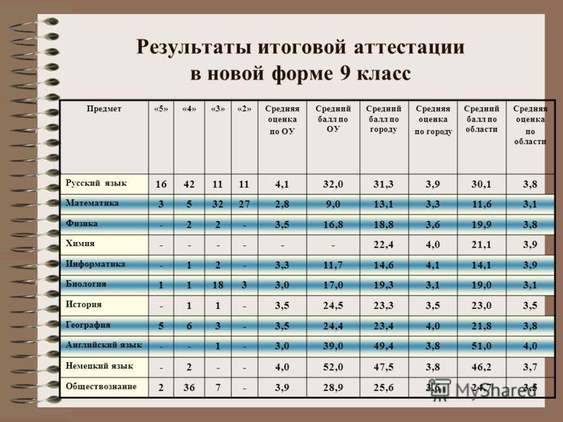Результаты итоговой аттестации в новой форме 9 класс Предмет«5»«4»«3»«2»Средняя оценка по ОУ Средний балл по ОУ Средний балл по городу Средняя оценка по городу Средний балл по области Средняя оценка по области Русский язык 164211 4,132,031,33,930,13,