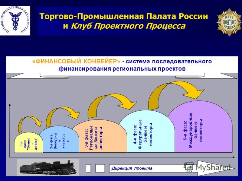 5-я фаза: Международные банки и инвесторы 4-я фаза: Федеральные банки и инвесторы 3-я фаза: Региональн ые банки и инвесторы 2-я фаза: Венчурны е инвестор ы Дирекция проекта КЛУБ КАК ПРОЕКТНЫЙ ИНТЕГРАТОР обеспечение плавного перехода проекта от одних