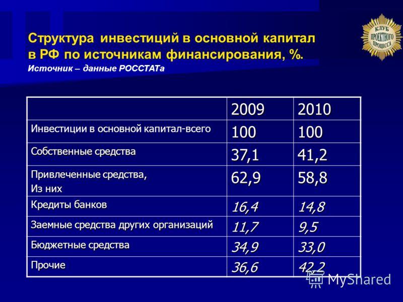 20092010 Инвестиции в основной капитал-всего100100 Собственные средства 37,141,2 Привлеченные средства, Из них 62,958,8 Кредиты банков 16,414,8 Заемные средства других организаций 11,79,5 Бюджетные средства 34,933,0 Прочие36,642,2 Структура инвестици