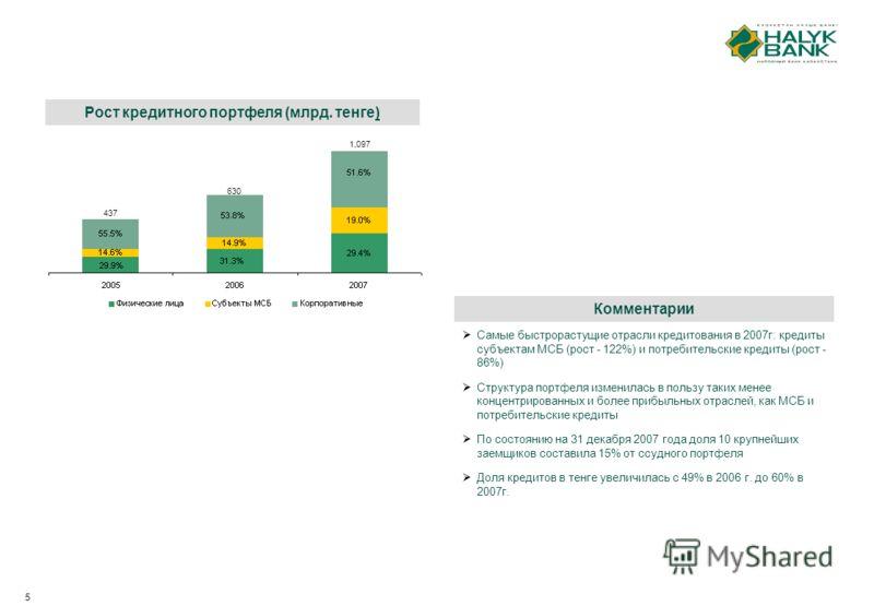 5 Рост кредитного портфеля (млрд. тенге) 437 630 Комментарии Самые быстрорастущие отрасли кредитования в 2007г: кредиты субъектам МСБ (рост - 122%) и потребительские кредиты (рост - 86%) Структура портфеля изменилась в пользу таких менее концентриров