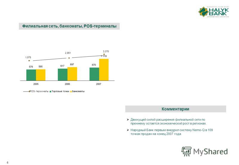 6 Комментарии Движущей силой расширения филиальной сети по прежнему остается экономический рост в регионах. Народный Банк первым внедрил систему Nemo-Q в 109 точках продаж на конец 2007 года. 1,976 2,851 3,375 POS- терминалы Филиальная сеть, банкомат