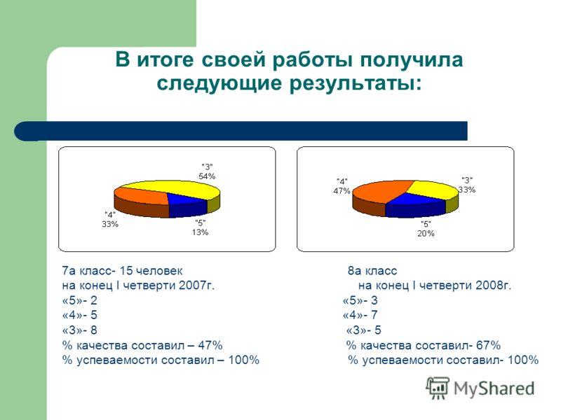 В итоге своей работы получила следующие результаты: 7а класс- 15 человек 8а класс на конец I четверти 2007г. на конец I четверти 2008г. «5»- 2 «5»- 3 «4»- 5 «4»- 7 «3»- 8 «3»- 5 % качества составил – 47% % качества составил- 67% % успеваемости состав