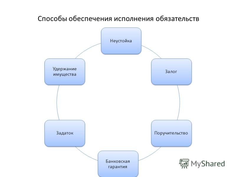 Способы обеспечения исполнения обязательств НеустойкаЗалогПоручительство Банковская гарантия Задаток Удержание имущества