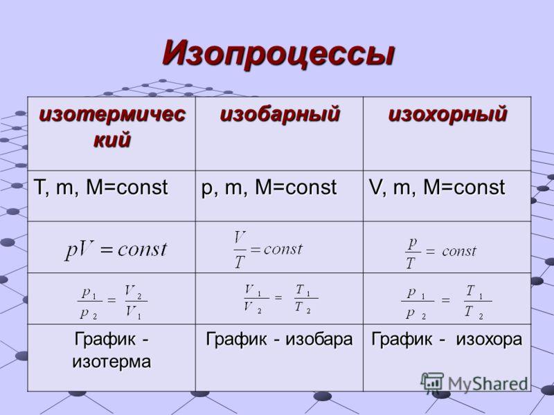 Изопроцессы изотермичес кий изобарныйизохорный T, m, M=const p, m, M=const V, m, M=const График - изотерма График - изобара График - изохора