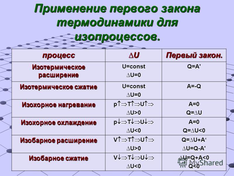Применение первого закона термодинамики для изопроцессов. процесс U Первый закон. Изотермическое расширение U=constU=0 Q=A' Изотермическое сжатие U=constU=0A=-Q Изохорное нагревание p T U p T U U>0A=0 Q=U Изохорное охлаждение p T U p T U U
