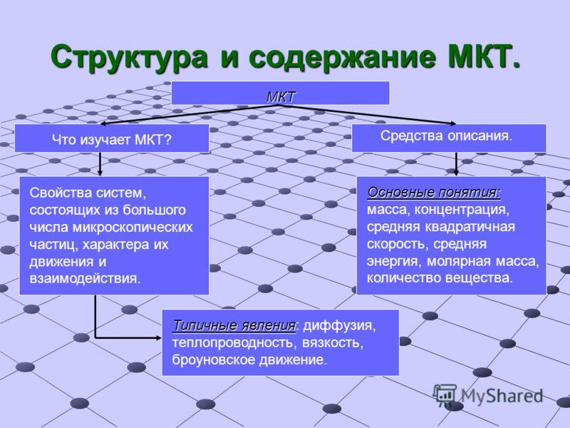 Структура и содержание МКТ. МКТ Что изучает МКТ? Средства описания. Свойства систем, состоящих из большого числа микроскопических частиц, характера их движения и взаимодействия. Основные понятия: Основные понятия: масса, концентрация, средняя квадрат