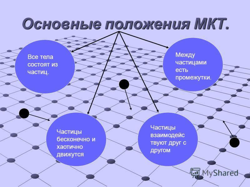 Основные положения МКТ. Все тела состоят из частиц. Между частицами есть промежутки. Частицы бесконечно и хаотично движутся Частицы взаимодейс твуют друг с другом