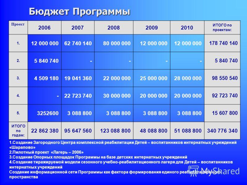 Бюджет Программы Проект 20062007200820092010 ИТОГО по проектам: 1. 12 000 00062 740 14080 000 00012 000 000 178 740 140 2. 5 840 740---- 3. 4 509 18019 041 36022 000 00025 000 00028 000 000 98 550 540 4. -22 723 74030 000 00020 000 000 92 723 740 5.