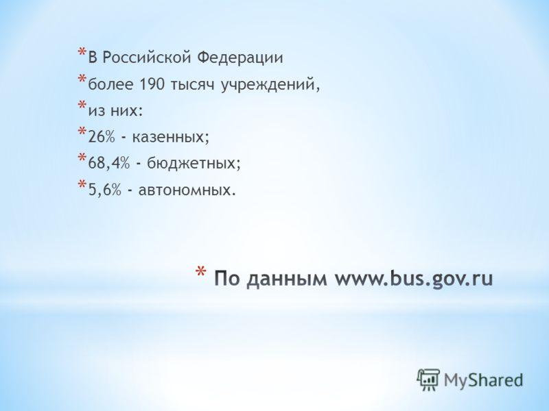 * В Российской Федерации * более 190 тысяч учреждений, * из них: * 26% - казенных; * 68,4% - бюджетных; * 5,6% - автономных.