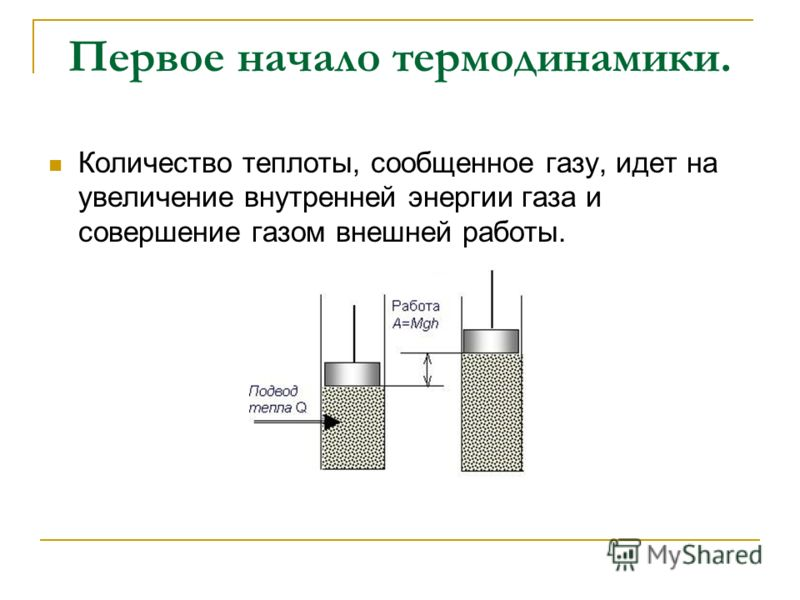 Первое начало термодинамики. Количество теплоты, сообщенное газу, идет на увеличение внутренней энергии газа и совершение газом внешней работы.