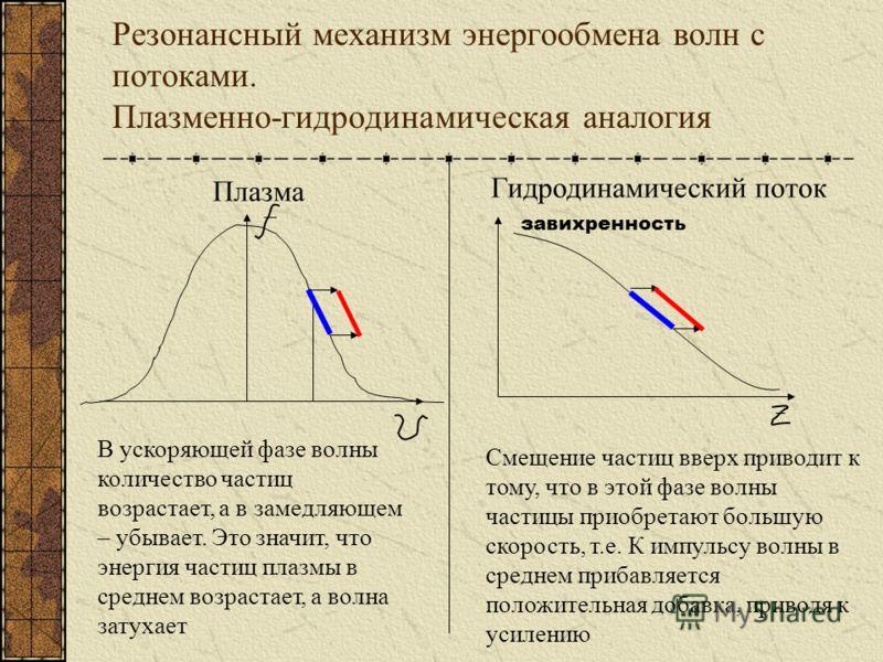Резонансный механизм энергообмена волн с потоками. Плазменно-гидродинамическая аналогия Плазма В ускоряющей фазе волны количество частиц возрастает, а в замедляющем – убывает. Это значит, что энергия частиц плазмы в среднем возрастает, а волна затуха