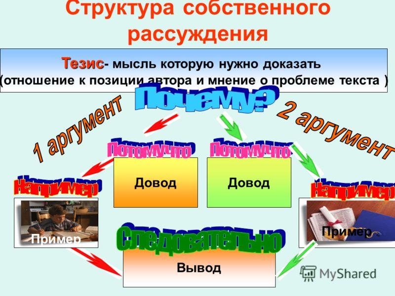 Структура собственного рассуждения Тезис Тезис - мысль которую нужно доказать (отношение к позиции автора и мнение о проблеме текста ) Довод Пример Довод Пример Вывод
