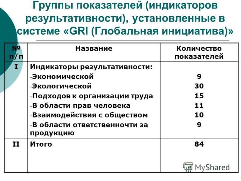 Группы показателей (индикаторов результативности), установленные в системе «GRI (Глобальная инициатива)» п/п НазваниеКоличество показателей IИндикаторы результативности: - Экономической - Экологической - Подходов к организации труда - В области прав