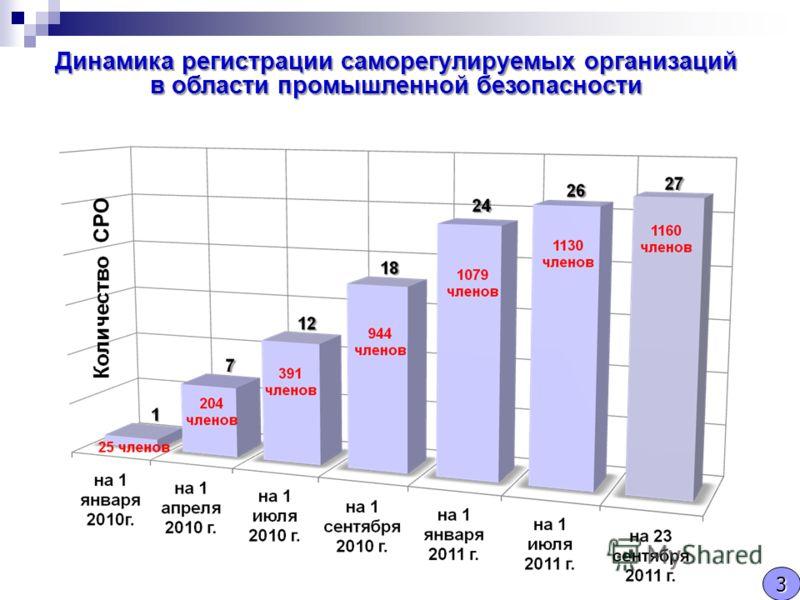 Динамика регистрации саморегулируемых организаций в области промышленной безопасности 3