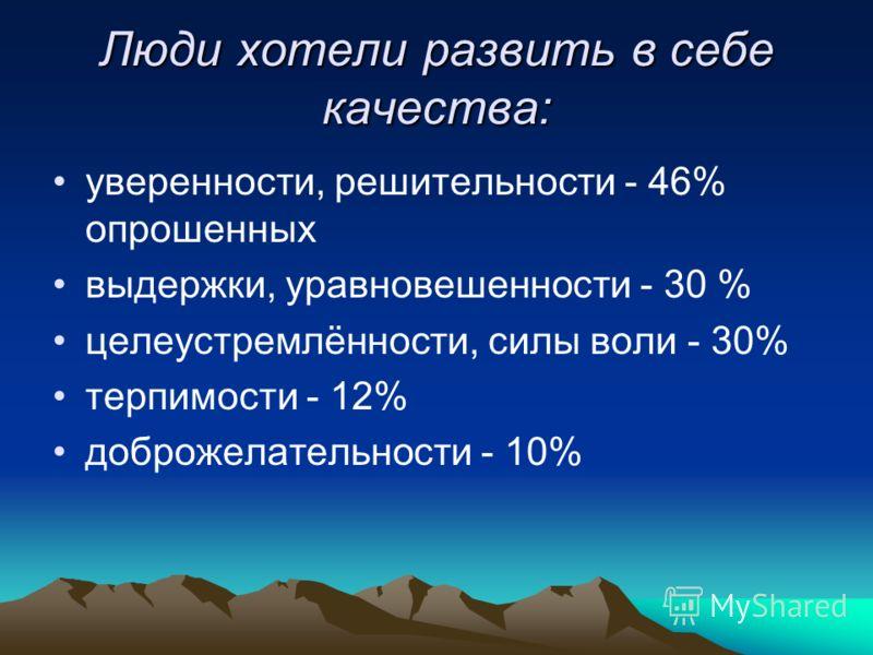 Люди хотели развить в себе качества: уверенности, решительности - 46% опрошенных выдержки, уравновешенности - 30 % целеустремлённости, силы воли - 30% терпимости - 12% доброжелательности - 10%
