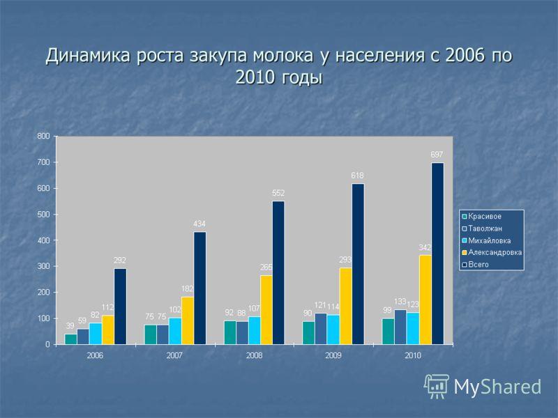 Динамика роста закупа молока у населения с 2006 по 2010 годы