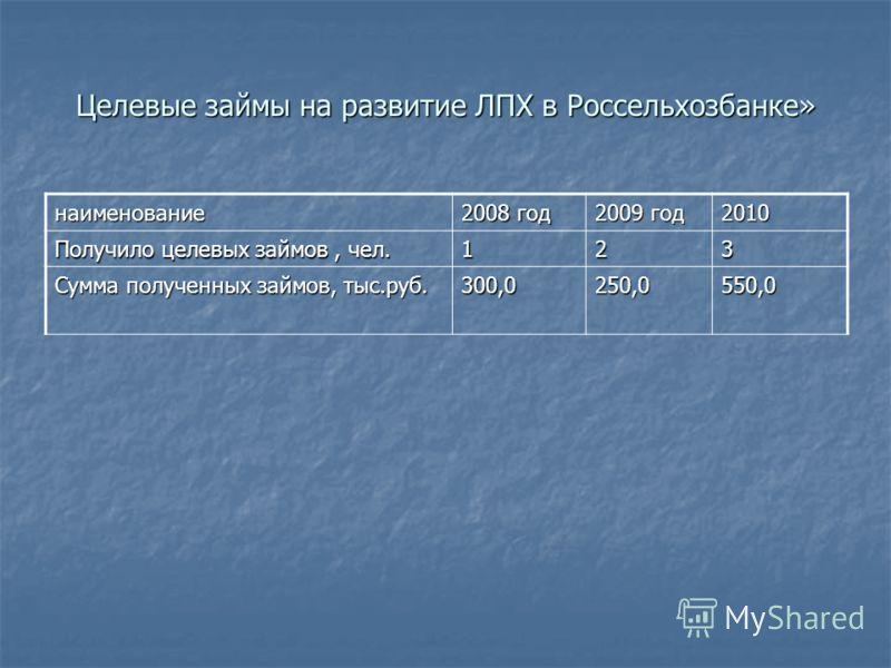 Целевые займы на развитие ЛПХ в Россельхозбанке» наименование 2008 год 2009 год 2010 Получило целевых займов, чел. 123 Сумма полученных займов, тыс.руб. 300,0250,0550,0